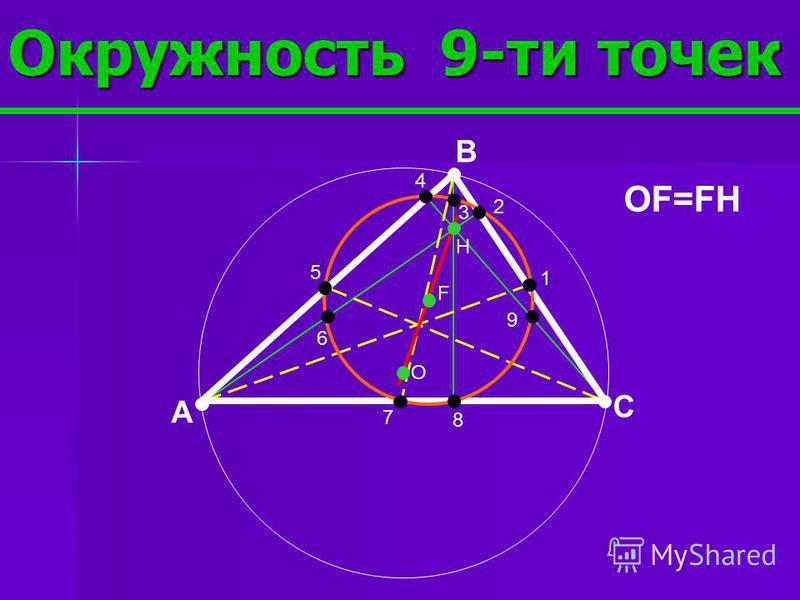 Прямая Эйлера В H O A C OM:MH=1:2 M