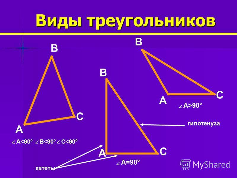 Виды треугольников AAA B B B CC C Равносторонний РавнобедренныйРазносторонний основание боковые AB=BC AB=BC=ACABBCAC