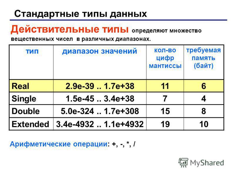Стандартные типы данных Действительные типы определяют множество вещественных чисел в различных диапазонах. тип диапазон значений кол-во цифр мантиссы требуемая память (байт) Real2.9e-39.. 1.7e+38116 Single1.5e-45.. 3.4e+3874 Double5.0e-324.. 1.7e+30