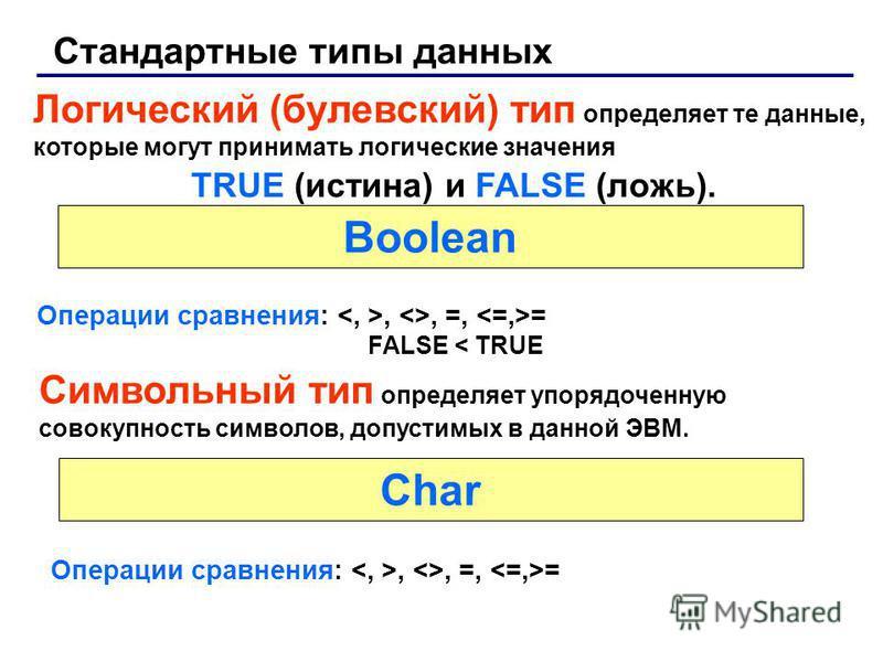 Стандартные типы данных Логический (булевский) тип определяет те данные, которые могут принимать логические значения TRUE (истина) и FALSE (ложь). Операции сравнения:, <>, =, = FALSE < TRUE Символьный тип определяет упорядоченную совокупность символо