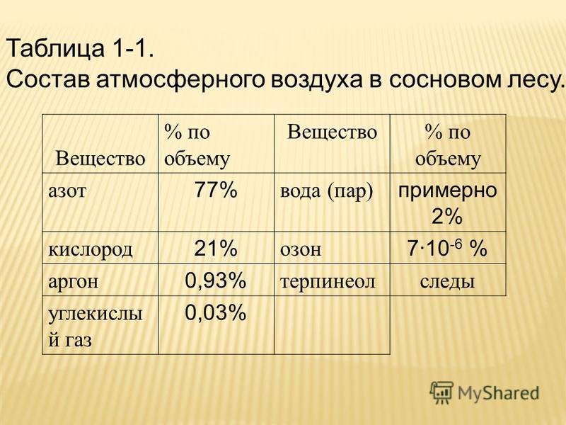 Таблица 1-1. Состав атмосферного воздуха в сосновом лесу. Вещество % по объему Вещество% по объему азот 77% вода (пар) примерно 2% кислород 21% озон 7·10 -6 % аргон 0,93% терпинеол следы углекислый газ 0,03%