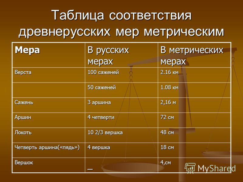 Таблица соответствия древнерусских мер метрическим Мера В русских мерах В метрических мерах Верста 100 саженей 2.16 км 50 саженей 1.08 км Сажень 3 ммаршина 2,16 м Аршин 4 четверти 72 см Локоть 10 2/3 вершка 48 см Четверть ммаршина(«пядь») 4 вершка 18