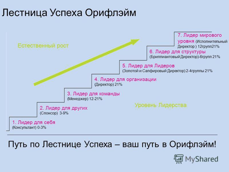 Естественный рост Уровень Лидерства 1. Лидер для себя (Консультант) 0-3% 2. Лидер для других (Спонсор) 3-9% 3. Лидер для команды (Менеджер) 12-21% 4. Лидер для организации (Директор) 21% 5. Лидер для Лидеров (Золотой и Сапфировый Директор) 2-4 группы