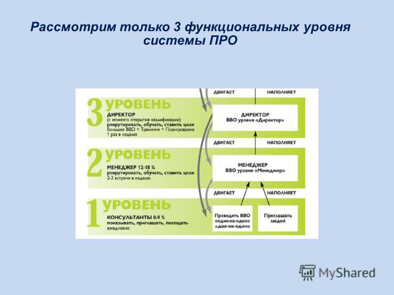 Рассмотрим только 3 функциональных уровня системы ПРО