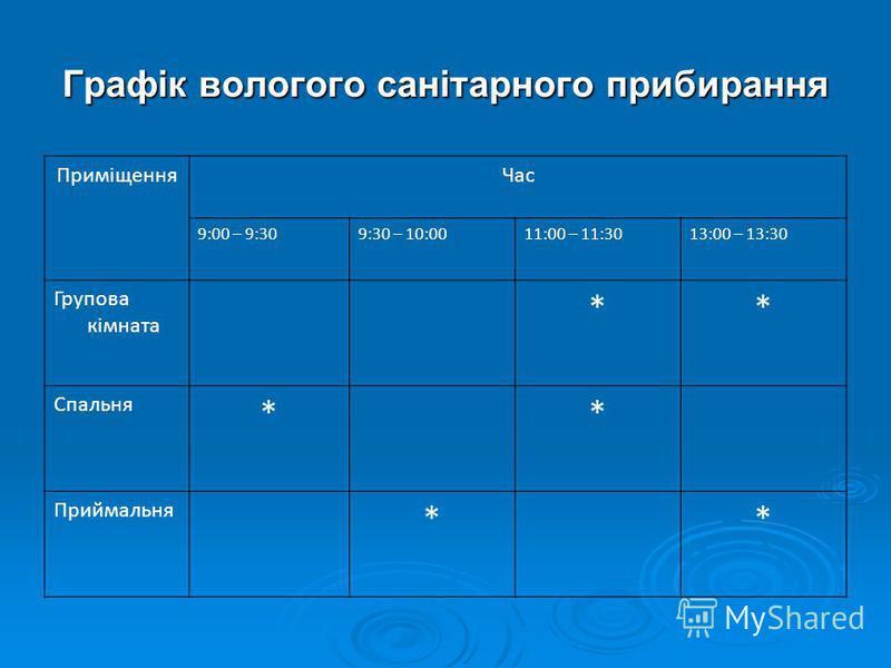 Графік вологого санітарного прибирання ПриміщенняЧас 9:00 – 9:309:30 – 10:0011:00 – 11:3013:00 – 13:30 Групова кімната ** Спальня ** Приймальня **