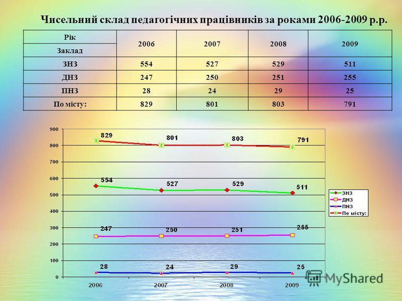 Чисельний склад педагогічних працівників за роками 2006-2009 р.р. Рік 2006200720082009 Заклад ЗНЗ554527529511 ДНЗ247250251255 ПНЗ28242925 По місту:829801803791