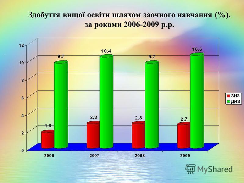 Здобуття вищої освіти шляхом заочного навчання (%). за роками 2006-2009 р.р.