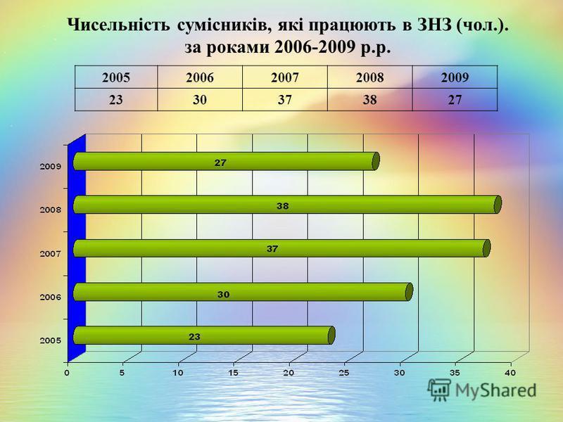 Чисельність сумісників, які працюють в ЗНЗ (чол.). за роками 2006-2009 р.р. 20052006200720082009 2330373827