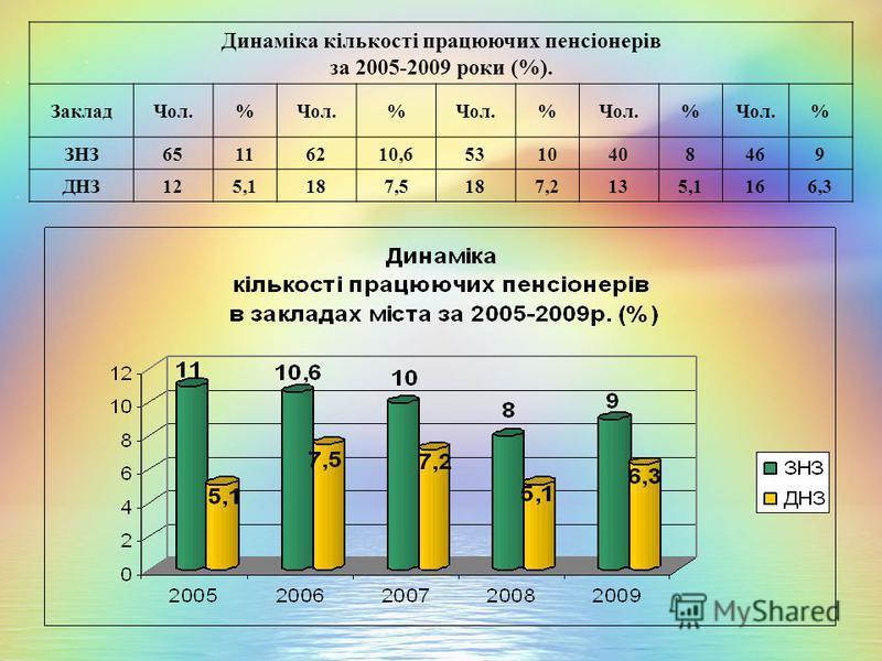 Динаміка кількості працюючих пенсіонерів за 2005-2009 роки (%). ЗакладЧол.% % % % % ЗНЗ65116210,65310408 469 ДНЗ125,1187,5187,2135,1 166,3
