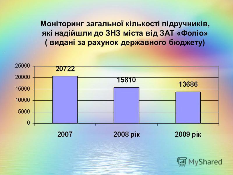 Моніторинг загальної кількості підручників, які надійшли до ЗНЗ міста від ЗАТ «Фоліо» ( видані за рахунок державного бюджету)