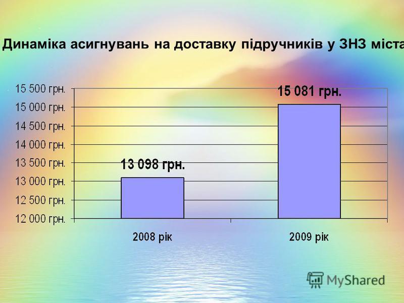 Динаміка асигнувань на доставку підручників у ЗНЗ міста
