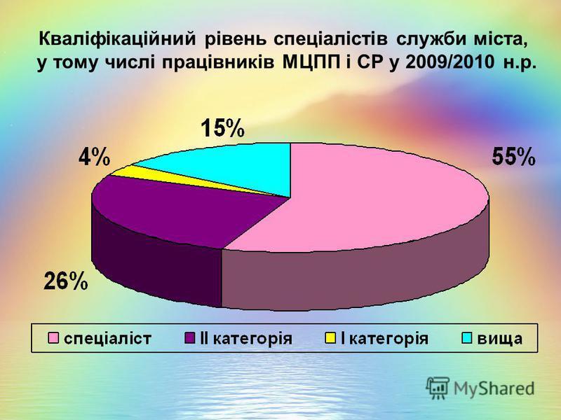 Кваліфікаційний рівень спеціалістів служби міста, у тому числі працівників МЦПП і СР у 2009/2010 н.р.