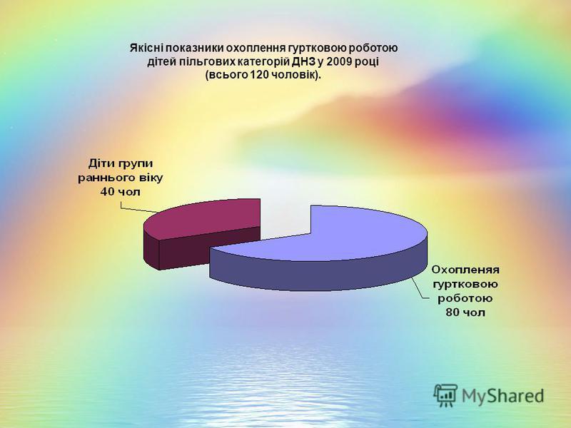 Якісні показники охоплення гуртковою роботою дітей пільгових категорій ДНЗ у 2009 році (всього 120 чоловік).