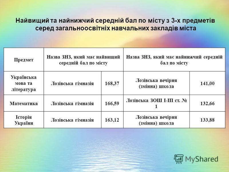 Найвищий та найнижчий середній бал по місту з 3-х предметів серед загальноосвітніх навчальних закладів міста Предмет Назва ЗНЗ, який має найвищий середній бал по місту Назва ЗНЗ, який має найнижчий середній бал по місту Українська мова та література