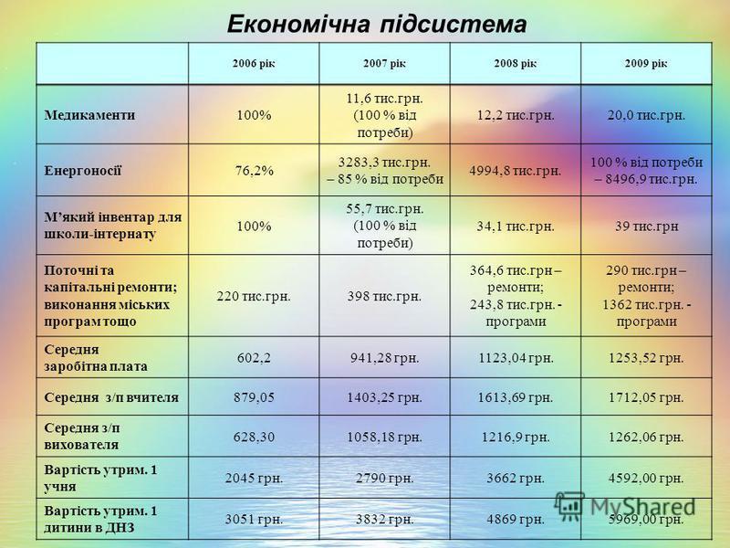 Медикаменти100% 11,6 тис.грн. (100 % від потреби) 12,2 тис.грн.20,0 тис.грн. Енергоносії76,2% 3283,3 тис.грн. – 85 % від потреби 4994,8 тис.грн. 100 % від потреби – 8496,9 тис.грн. Мякий інвентар для школи-інтернату 100% 55,7 тис.грн. (100 % від потр