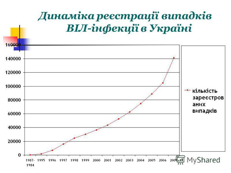Динаміка реєстрації випадків ВІЛ-інфекції в Україні