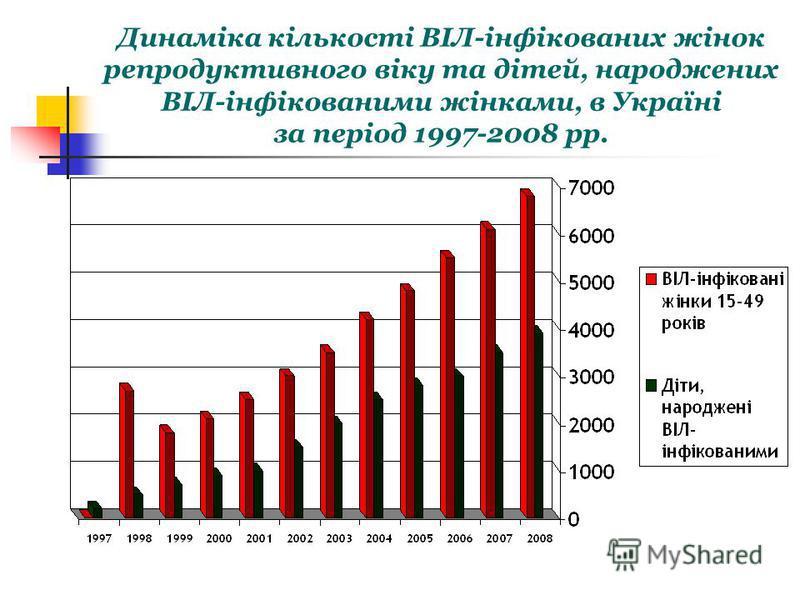 Динаміка кількості ВІЛ-інфікованих жінок репродуктивного віку та дітей, народжених ВІЛ-інфікованими жінками, в Україні за період 1997-2008 рр.