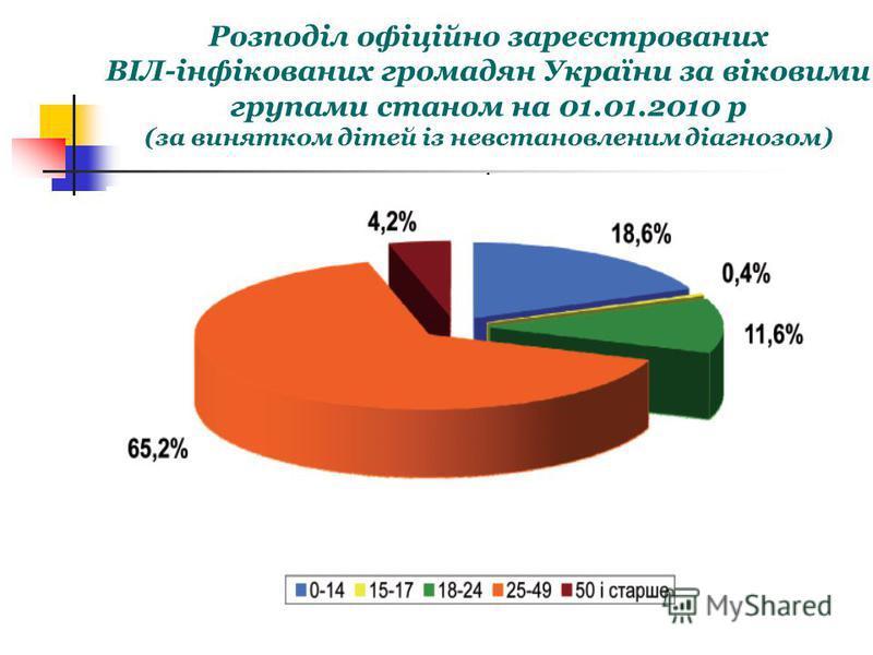 Розподіл офіційно зареєстрованих ВІЛ-інфікованих громадян України за віковими групами станом на 01.01.2010 р (за винятком дітей із невстановленим діагнозом).