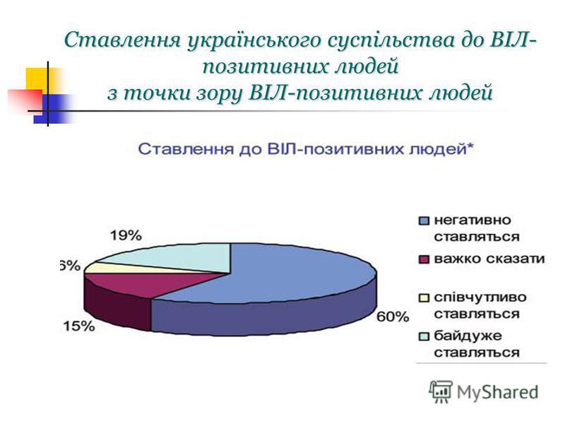 Ставлення українського суспільства до ВІЛ- позитивних людей з точки зору ВІЛ-позитивних людей