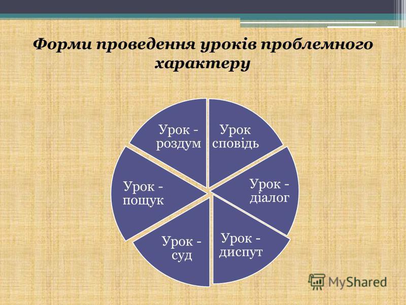 Форми проведення уроків проблемного характеру Урок сповідь Урок - діалог Урок - диспут Урок - суд Урок - пощук Урок - роздум