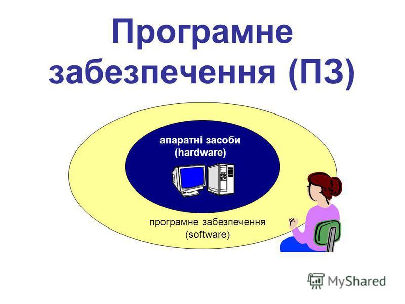 Програмне забезпечення (ПЗ) апаратні засоби (hardware) програмне забезпечення (software)