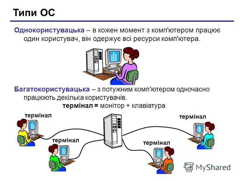 Типи ОС Однокористувацька – в кожен момент з комп'ютером працює один користувач, він одержує всі ресурси комп'ютера. Багатокористувацька – з потужним комп'ютером одночасно працюють декілька користувачів. термінал = монітор + клавіатура термінал