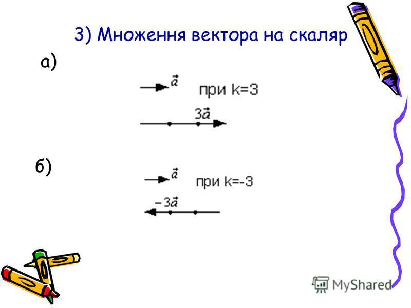 3) Множення вектора на скаляр а) б)
