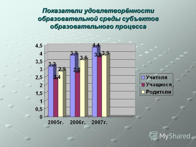 Показатели удовлетворённости образовательной среды субъектов образовательного процесса