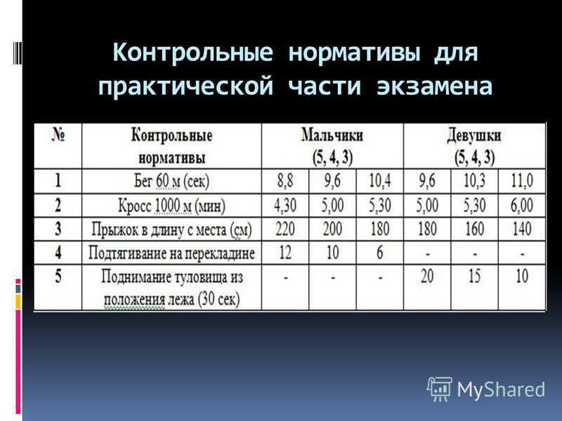 Практическая часть Бег 60 м (сек); Кросс 1000 м (мин); Прыжок в длину с места (см); Подтягивание на перекладине (для юношей); Поднимание туловища из положения лежа (30 сек) – для девушек;