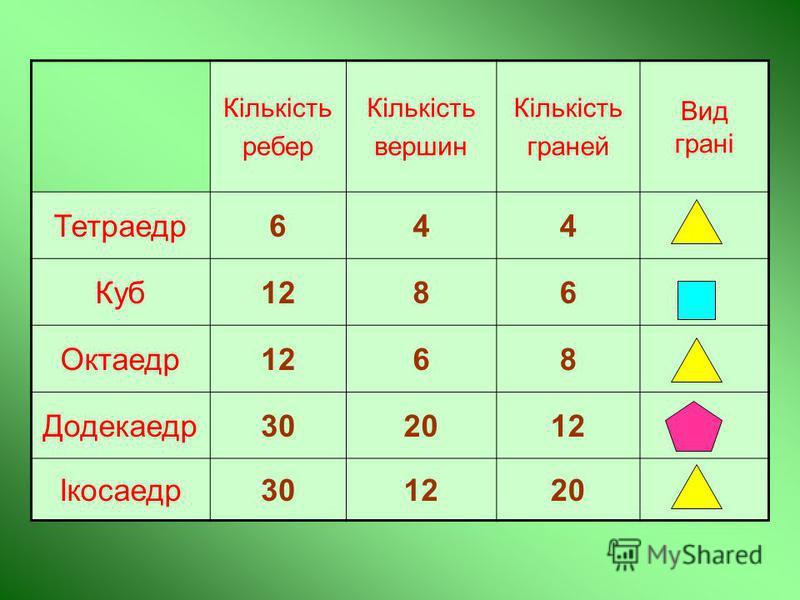 Кількість ребер Кількість вершин Кількість граней Вид грані Тетраедр644 Куб1286 Октаедр1268 Додекаедр302012 Ікосаедр301220