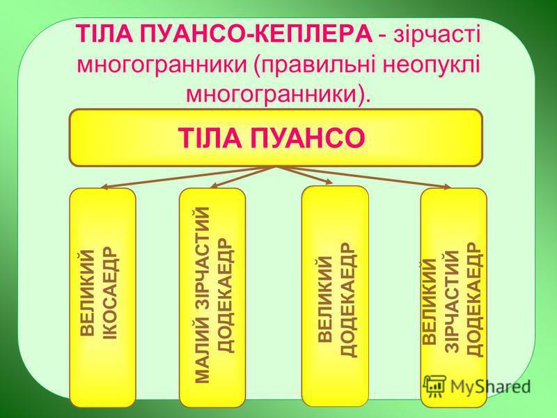 ТІЛА ПУАНСО-КЕПЛЕРА - зірчасті многогранники (правильні неопуклі многогранники). ВЕЛИКИЙ ІКОСАЕДР МАЛИЙ ЗІРЧАСТИЙ ДОДЕКАЕДР ВЕЛИКИЙ ДОДЕКАЕДР ВЕЛИКИЙ ЗІРЧАСТИЙ ДОДЕКАЕДР ТІЛА ПУАНСО