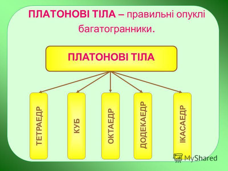 ПЛАТОНОВІ ТІЛА – правильні опуклі багатогранники. ПЛАТОНОВІ ТІЛА ТЕТРАЕДРКУБ ОКТАЕДР ДОДЕКАЕДР ІКАСАЕДР