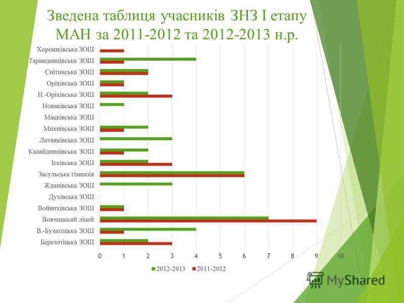 Зведена таблиця учасників ЗНЗ І етапу МАН за 2011-2012 та 2012-2013 н.р.