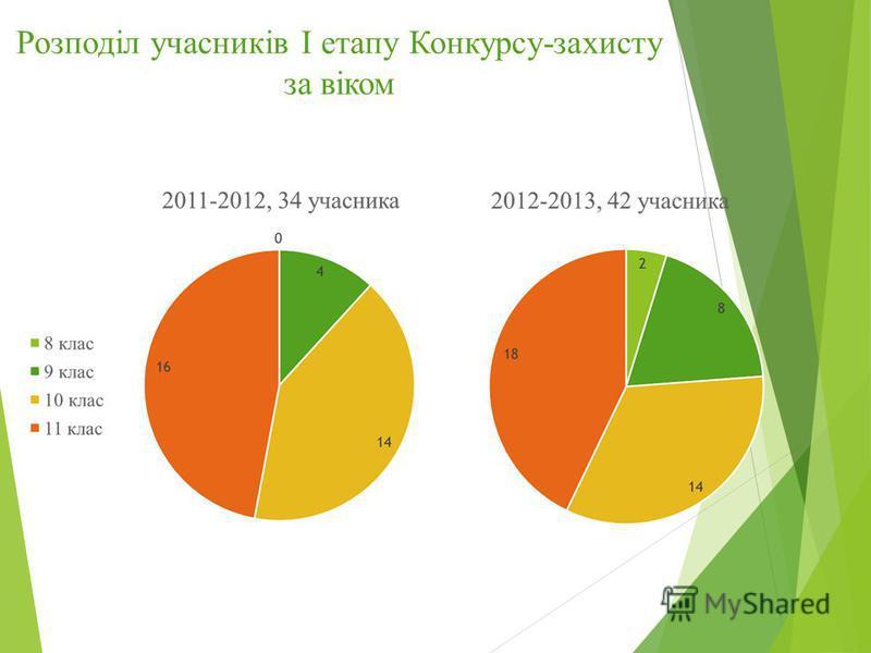 Розподіл учасників І етапу Конкурсу-захисту за віком