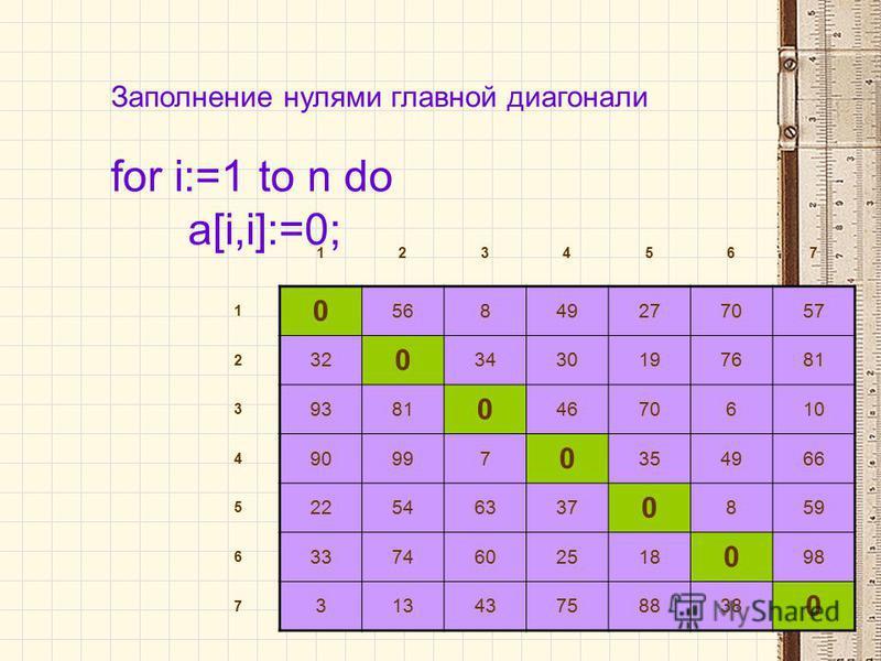 Заполнение нулями главной диагонали for i:=1 to n do a[i,i]:=0; 1234567 1 0 56849277057 2 32 0 3430197681 3 9381 0 4670610 4 90997 0 354966 5 22546337 0 859 6 3374602518 0 98 7 31343758838 0