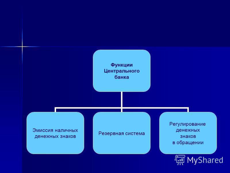 Функции Центрального банка Эмиссия наличных денежных знаков Резервная система Регулирование денежных знаков в обращении