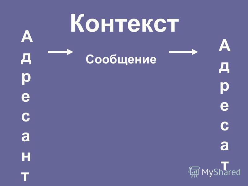 Контекст Сообщение Адресант Адресант Адресат Адресат