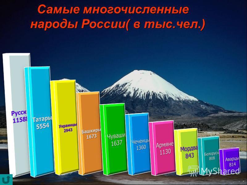 Самые многочисленные Самые многочисленные народы России( в тыс.чел.) народы России( в тыс.чел.)