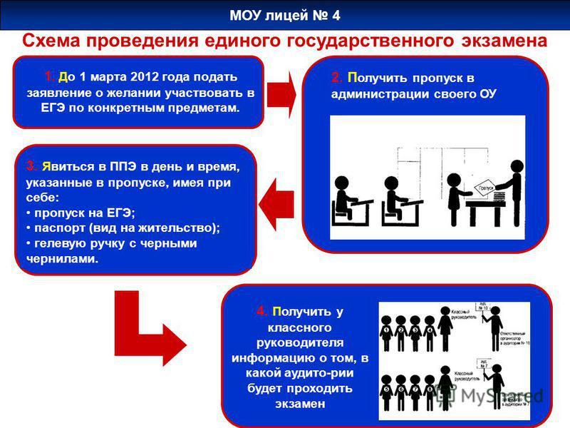 Схема проведения единого государственного экзамена 1. До 1 марта 2012 года подать заявление о желании участвовать в ЕГЭ по конкретным предметам. 2. П олучить пропуск в администрации своего ОУ 3. Явиться в ППЭ в день и время, указанные в пропуске, име