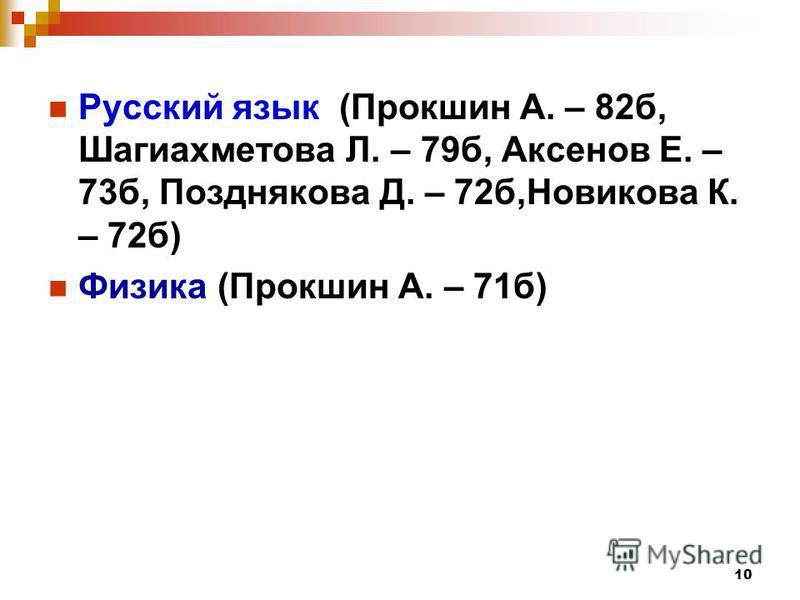10 Русский язык (Прокшин А. – 82 б, Шагиахметова Л. – 79 б, Аксенов Е. – 73 б, Позднякова Д. – 72 б,Новикова К. – 72 б) Физика (Прокшин А. – 71 б)