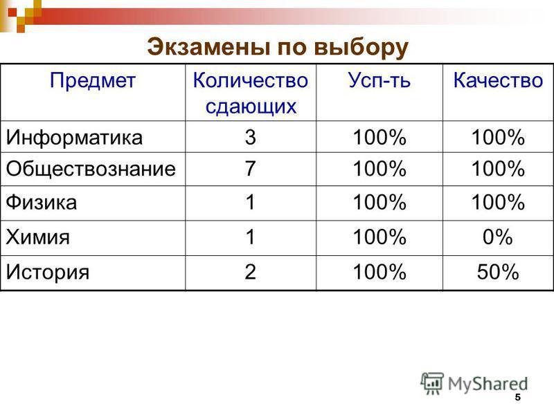 5 Экзамены по выбору Предмет Количество сдающих Усп-ть Качество Информатика 3100% Обществознание 7100% Физика 1100% Химия 1100%0% История 2100%50%
