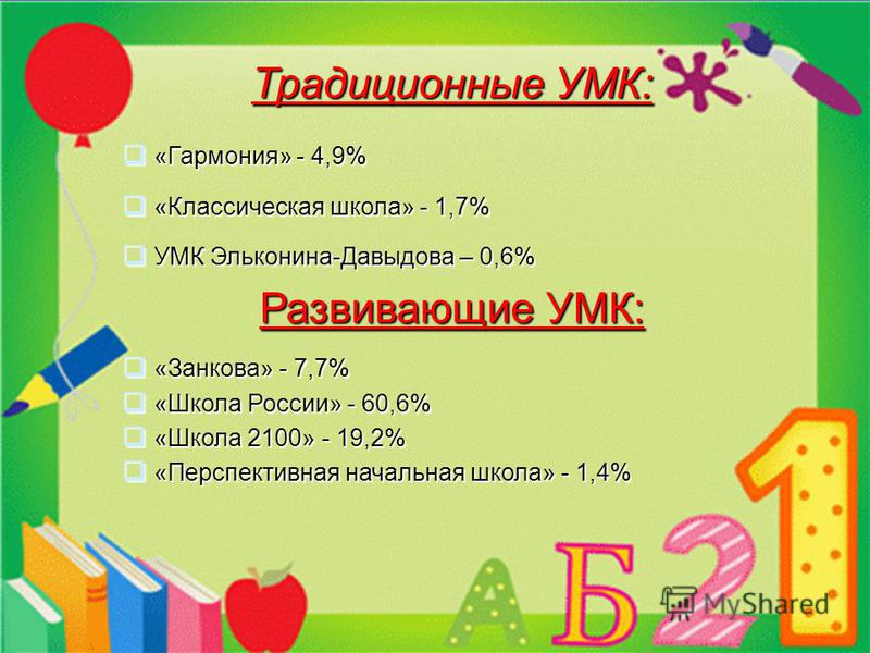 Традиционные УМК: «Гармония» - 4,9% «Гармония» - 4,9% «Классическая школа» - 1,7% «Классическая школа» - 1,7% УМК Эльконина-Давыдова – 0,6% УМК Эльконина-Давыдова – 0,6% Развивающие УМК: «Занкова» - 7,7% «Занкова» - 7,7% «Школа России» - 60,6% «Школа