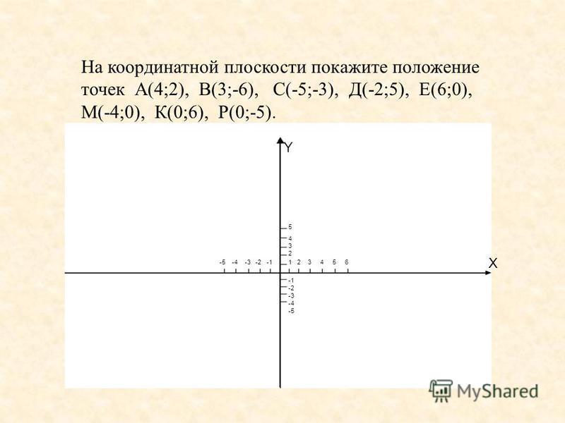На координатной плоскости покажите положение точек А(4;2), В(3;-6), С(-5;-3), Д(-2;5), Е(6;0), М(-4;0), К(0;6), Р(0;-5). X Y 54325432 1 2 3 4 5 6 -5 -4 -3 -2 -1 -1 -2 -3 -4 -5