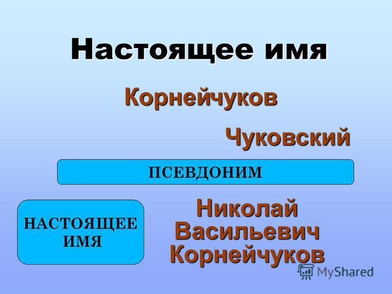 Настоящее имя Николай Васильевич Корнейчуков чуков Корней Чуковский ПСЕВДОНИМ НАСТОЯЩЕЕ ИМЯ