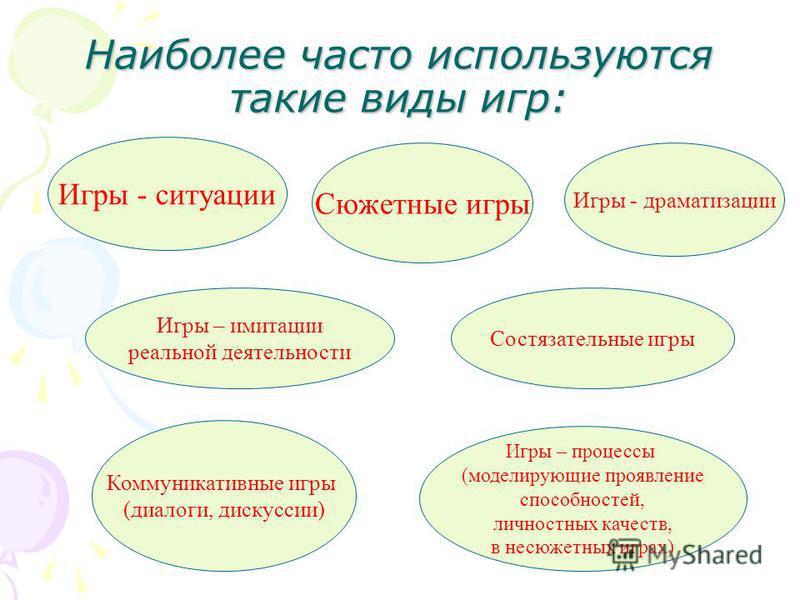 Наиболее часто используются такие виды игр: Игры - ситуации Сюжетные игры Коммуникативные игры (диалоги, дискуссии) Состязательные игры Игры - драматизации Игры – имитации реальной деятельности Игры – процессы (моделирующие проявление способностей, л