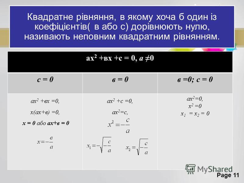 Page 11 Квадратне рівняння, в якому хоча б один із коефіцієнтів( в або с) дорівнюють нулю, називають неповним квадратним рівнянням. ах 2 +вх +с = 0, а 0 с = 0в = 0в =0; с = 0 ах 2 +вх =0, х(ах+в) =0, х = 0 або ах+в = 0 ах 2 +с =0, ах 2 =с, ах 2 =0, х