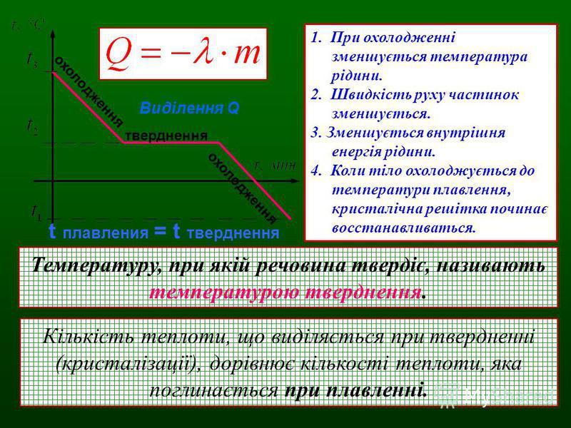 тверднення охолодження Виділення Q t плавления = t тверднення 1. При охолодженні зменшується температура рідини. 2. Швидкість руху частинок зменшується. 3. Зменшується внутрішня енергія рідини. 4. Коли тіло охолоджується до температури плавлення, кри