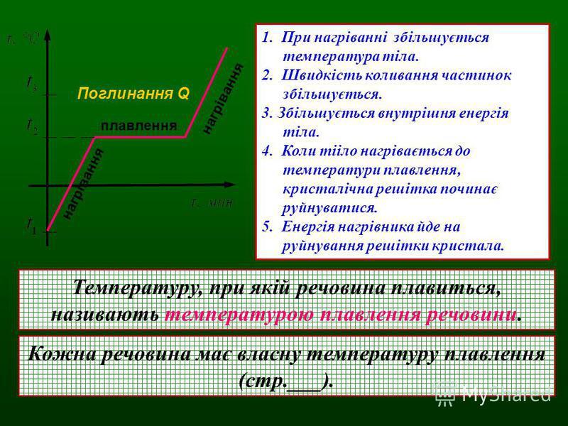 плавлення нагрівання Поглинання Q 1. При нагріванні збільшується температура тіла. 2. Швидкість коливання частинок збільшується. 3. Збільшується внутрішня енергія тіла. 4. Коли тііло нагрівається до температури плавлення, кристалічна решітка починає