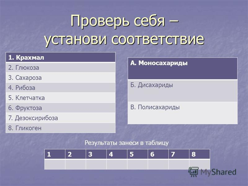Проверь себя – установи соответствие А. Моносахариды Б. Дисахариды В. Полисахариды 1. Крахмал 2. Глюкоза 3. Сахароза 4. Рибоза 5. Клетчатка 6. Фруктоза 7. Дезоксирибоза 8. Гликоген 12345678 Результаты занеси в таблицу