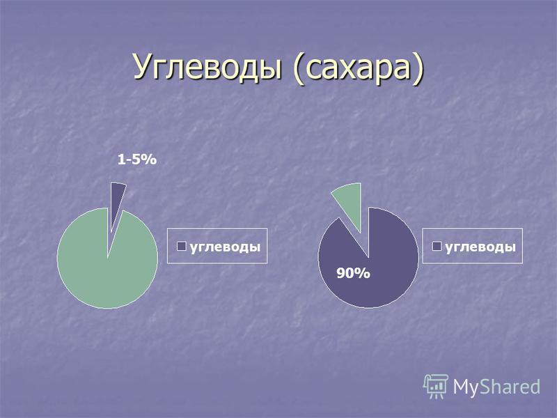 Углеводы (сахара) 1-5% 90%